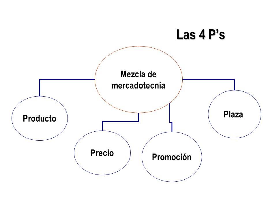 Las 4 P's Mezcla de mercadotecnia Plaza Producto Precio Promoción