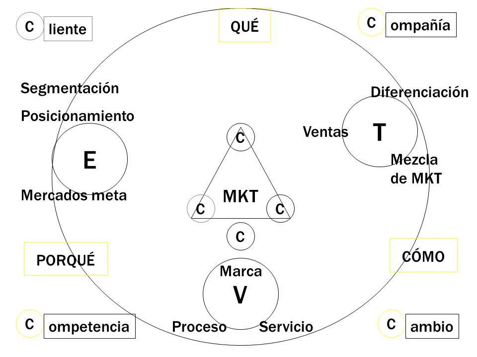T E V MKT QUÉ C ompañía C liente Segmentación Mercados meta