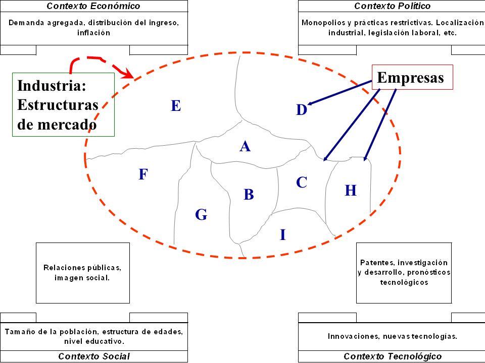 Empresas Industria: Estructuras de mercado E D A F C H B G I