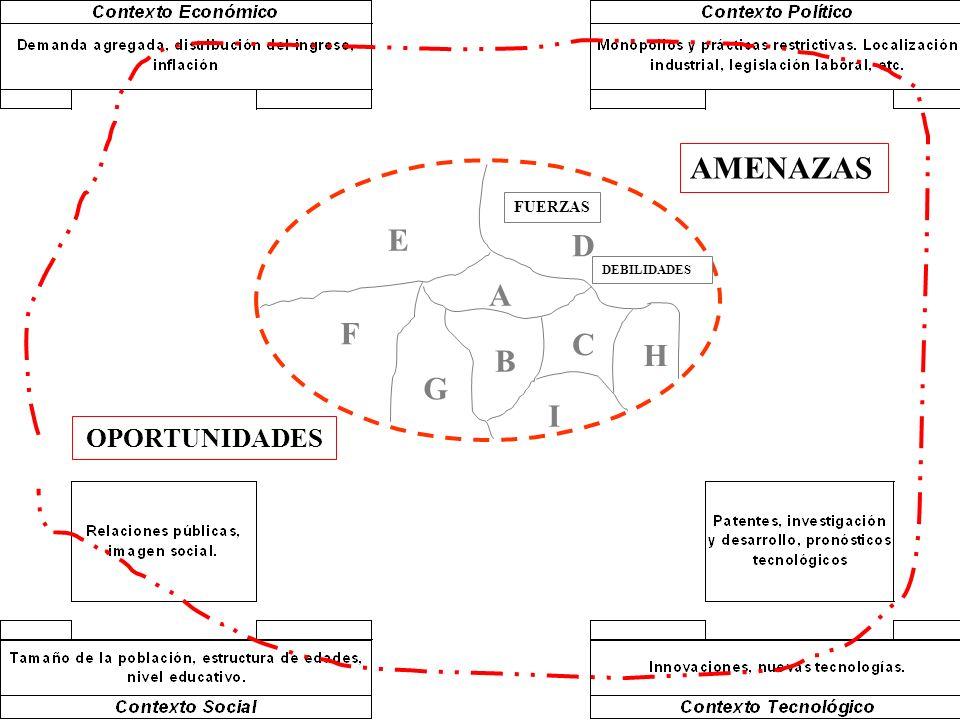 AMENAZAS FUERZAS E D DEBILIDADES A F C B H G I OPORTUNIDADES