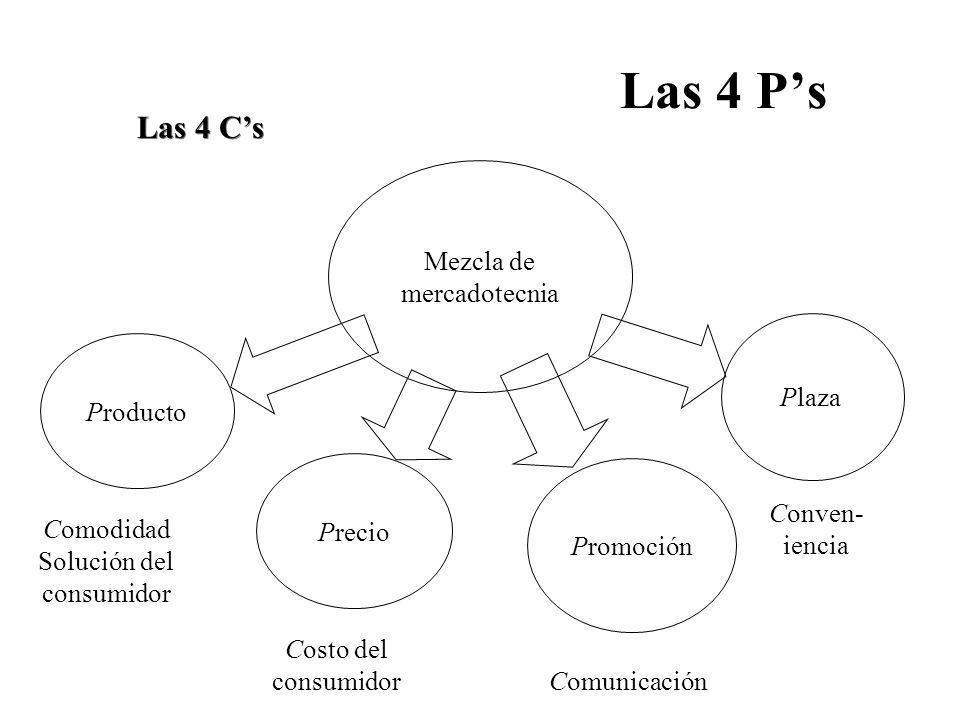 Las 4 P's Las 4 C's Mezcla de mercadotecnia Plaza Producto Promoción
