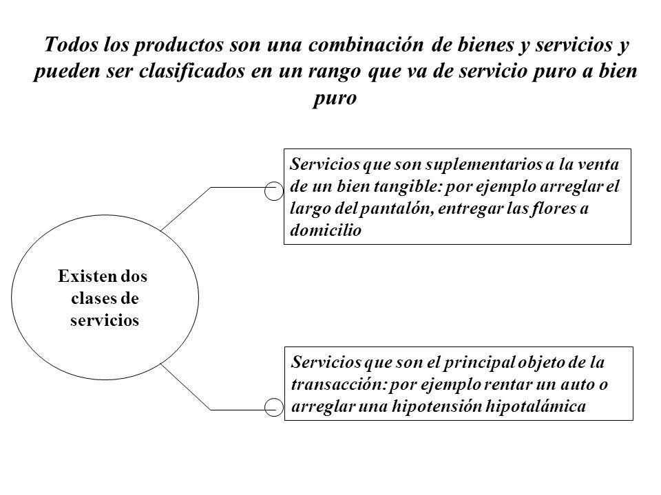 Todos los productos son una combinación de bienes y servicios y pueden ser clasificados en un rango que va de servicio puro a bien puro