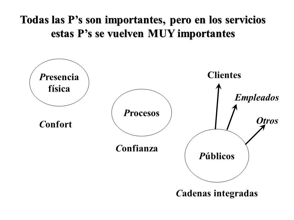 Todas las P's son importantes, pero en los servicios estas P's se vuelven MUY importantes