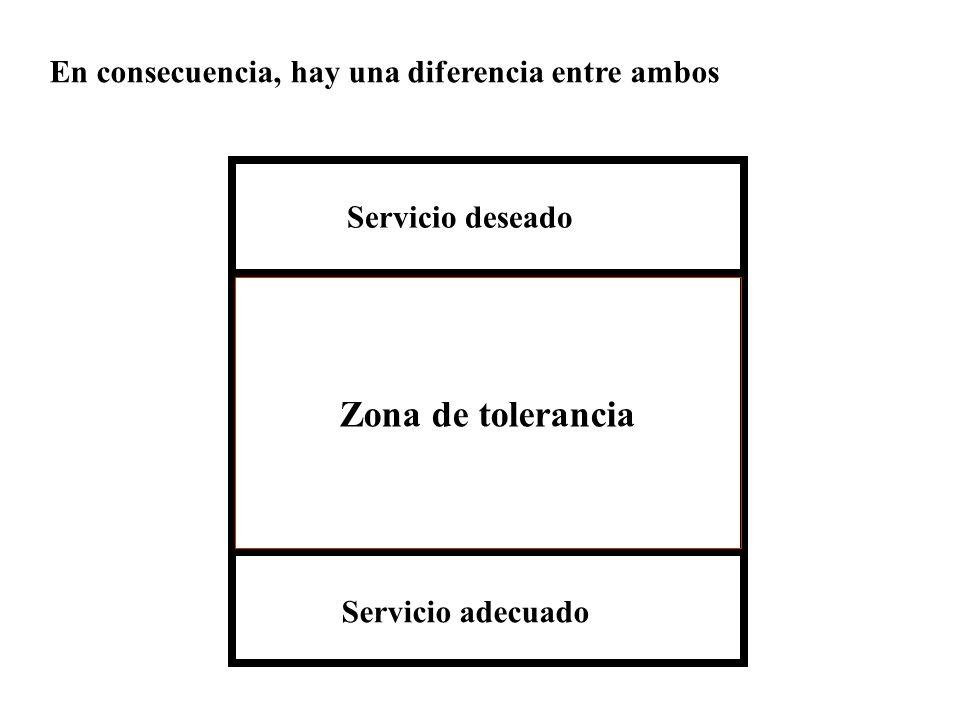 Zona de tolerancia En consecuencia, hay una diferencia entre ambos