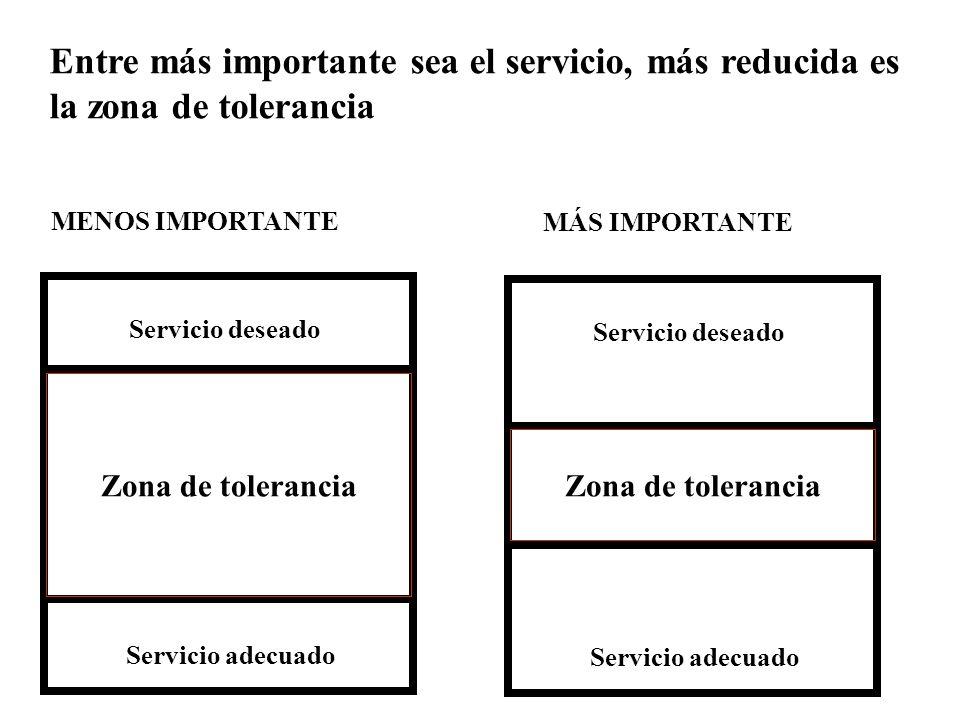 Entre más importante sea el servicio, más reducida es la zona de tolerancia