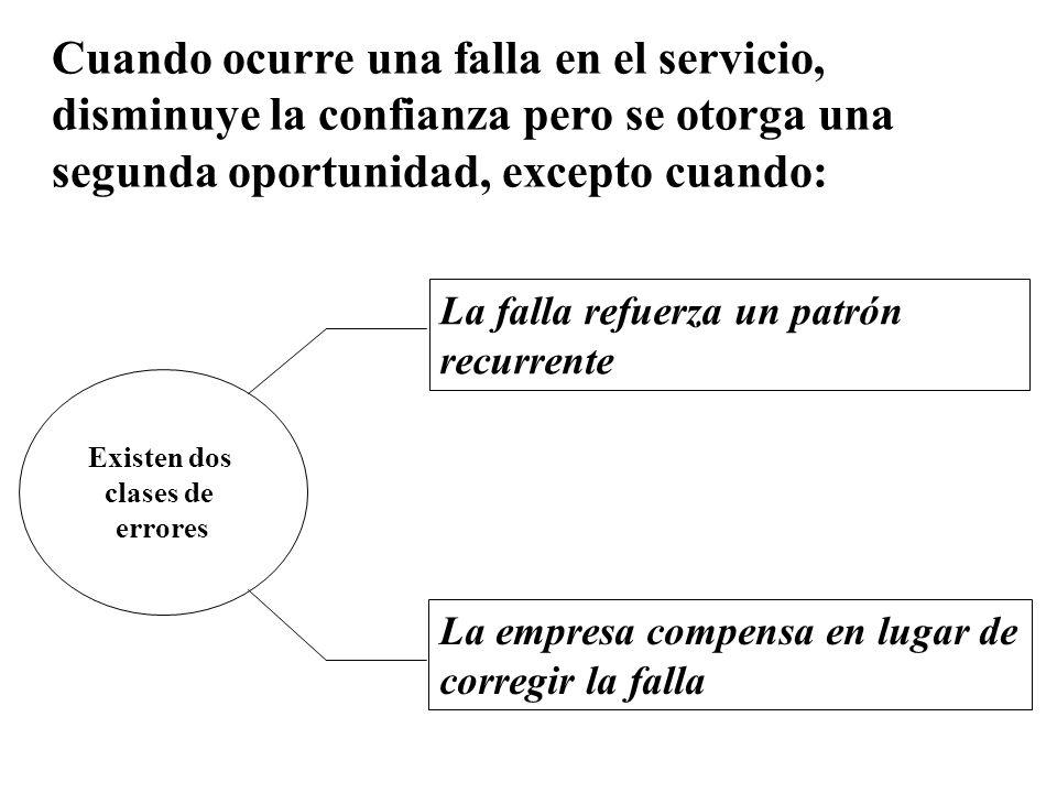Cuando ocurre una falla en el servicio, disminuye la confianza pero se otorga una segunda oportunidad, excepto cuando: