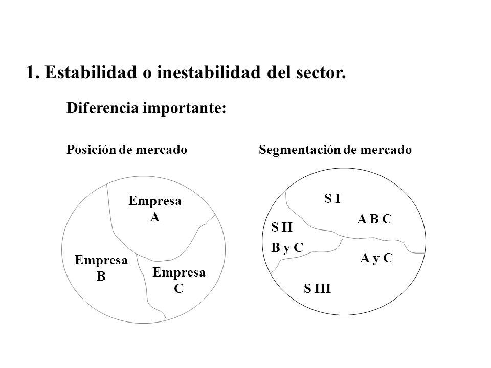 1. Estabilidad o inestabilidad del sector.