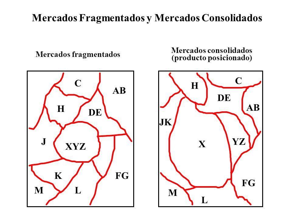 Mercados Fragmentados y Mercados Consolidados
