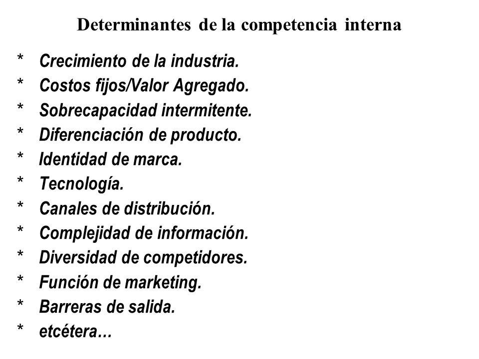 Determinantes de la competencia interna