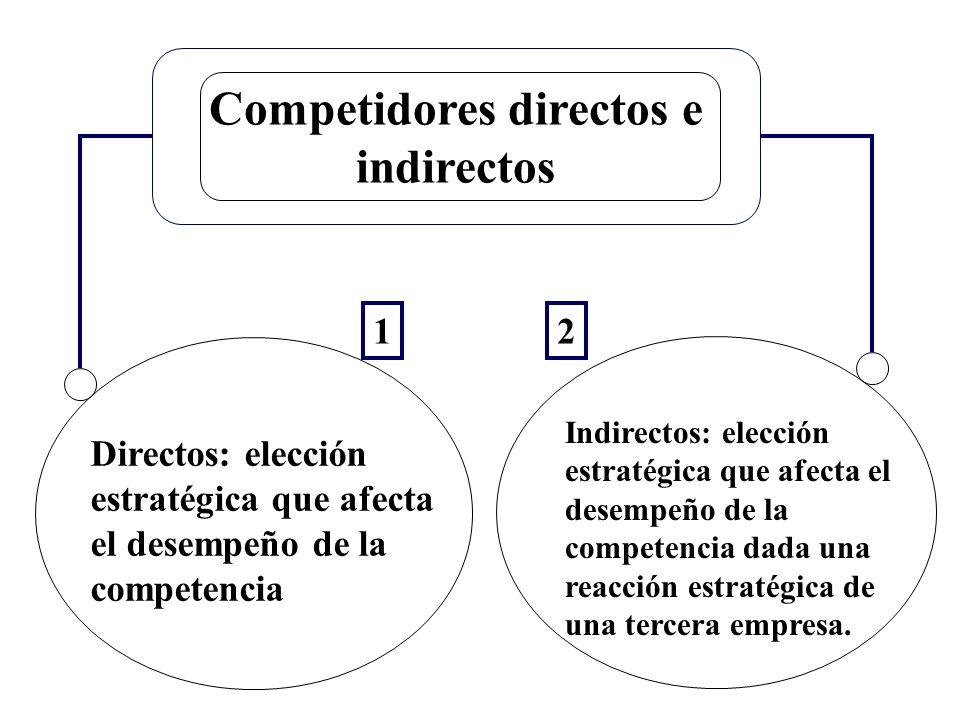 Competidores directos e indirectos