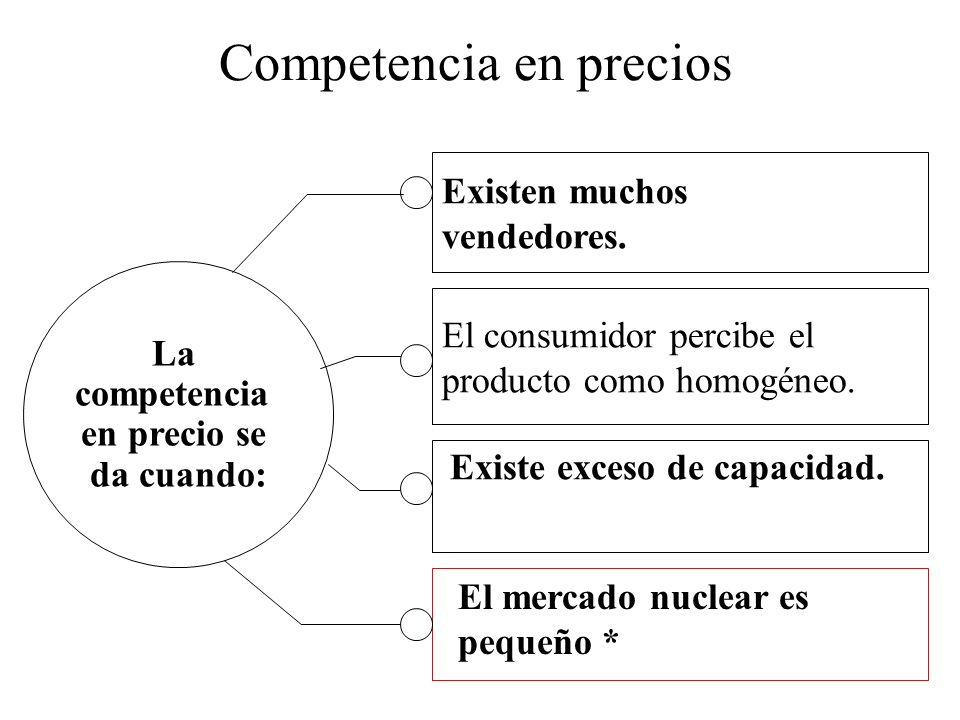Competencia en precios