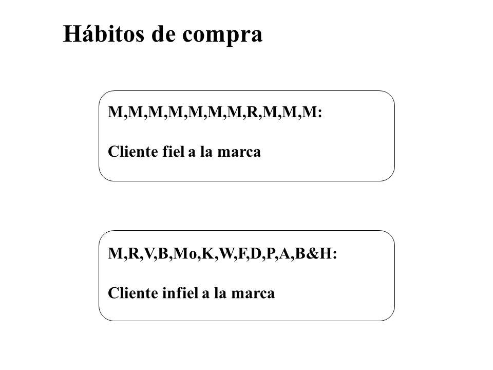 Hábitos de compra M,M,M,M,M,M,M,R,M,M,M: Cliente fiel a la marca