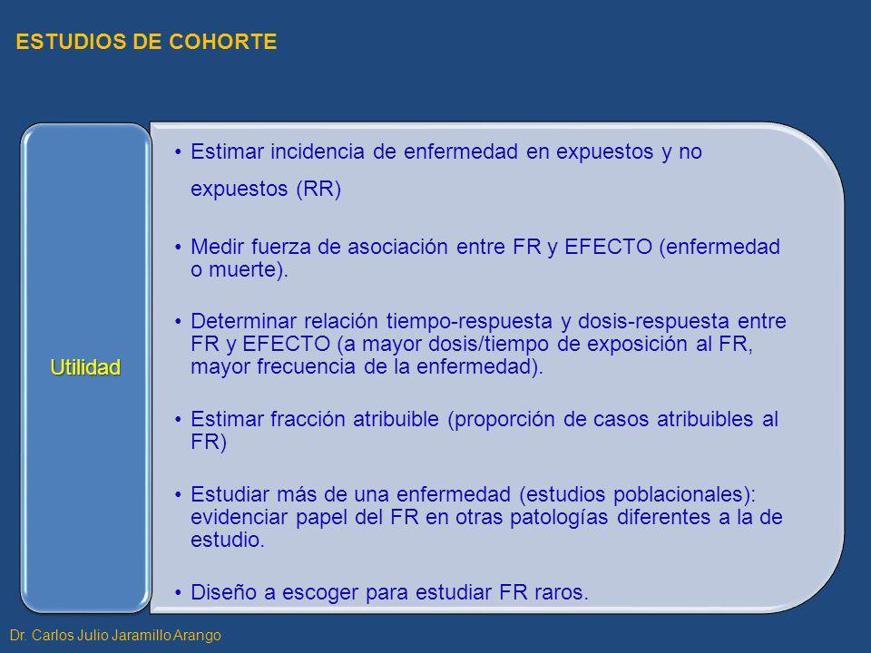 Estimar incidencia de enfermedad en expuestos y no expuestos (RR)