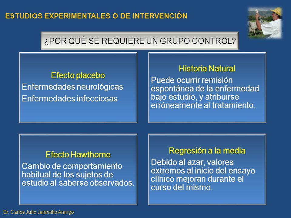 ¿POR QUÉ SE REQUIERE UN GRUPO CONTROL Efecto placebo