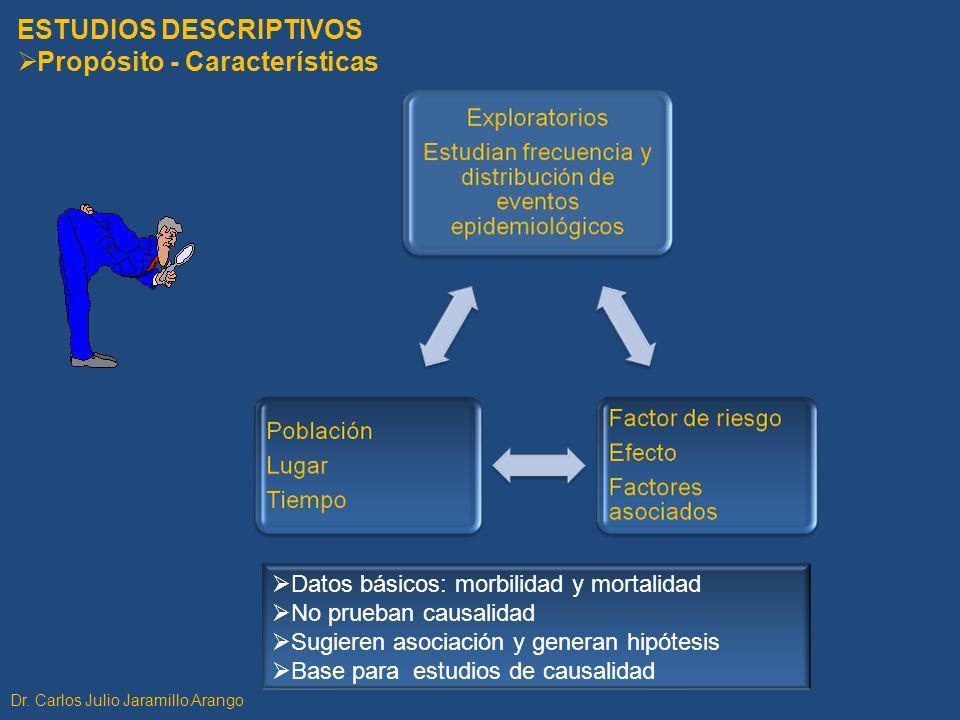 ESTUDIOS DESCRIPTIVOS Propósito - Características
