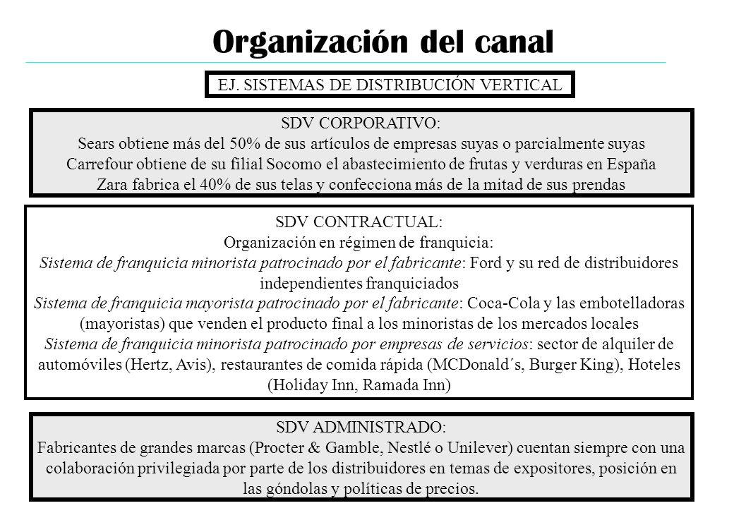 Organización del canal