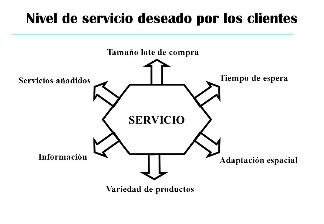 Nivel de servicio deseado por los clientes
