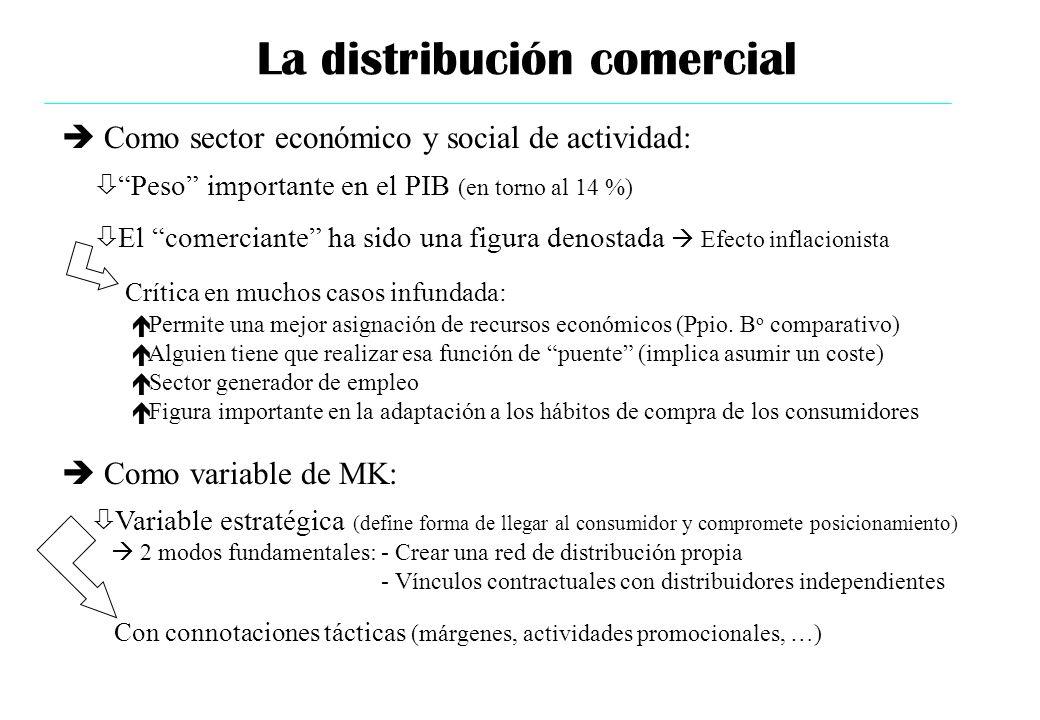 La distribución comercial