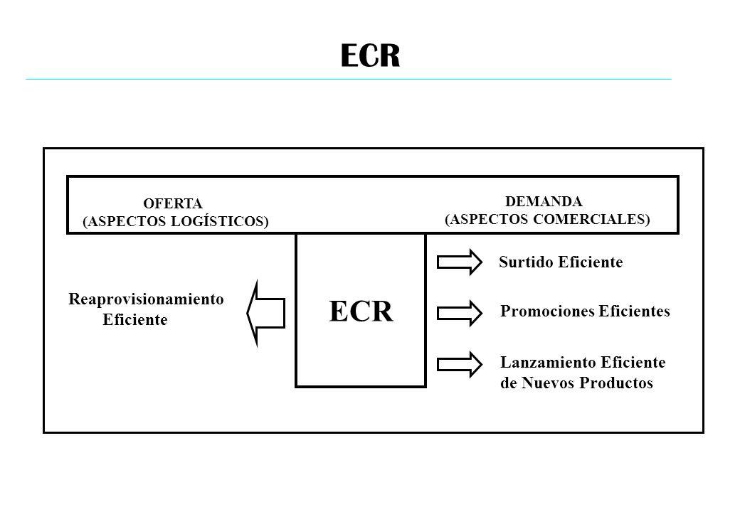 ECR ECR Surtido Eficiente Reaprovisionamiento Eficiente