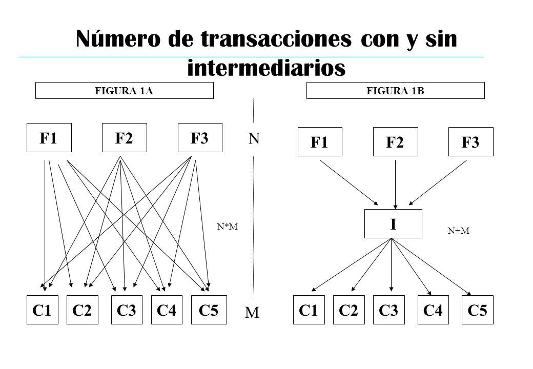 Número de transacciones con y sin intermediarios