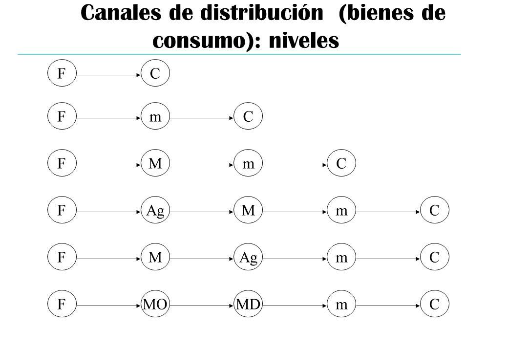 Canales de distribución (bienes de consumo): niveles
