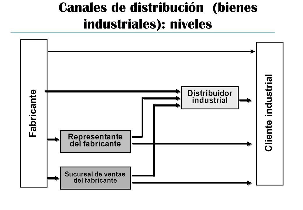 Canales de distribución (bienes industriales): niveles