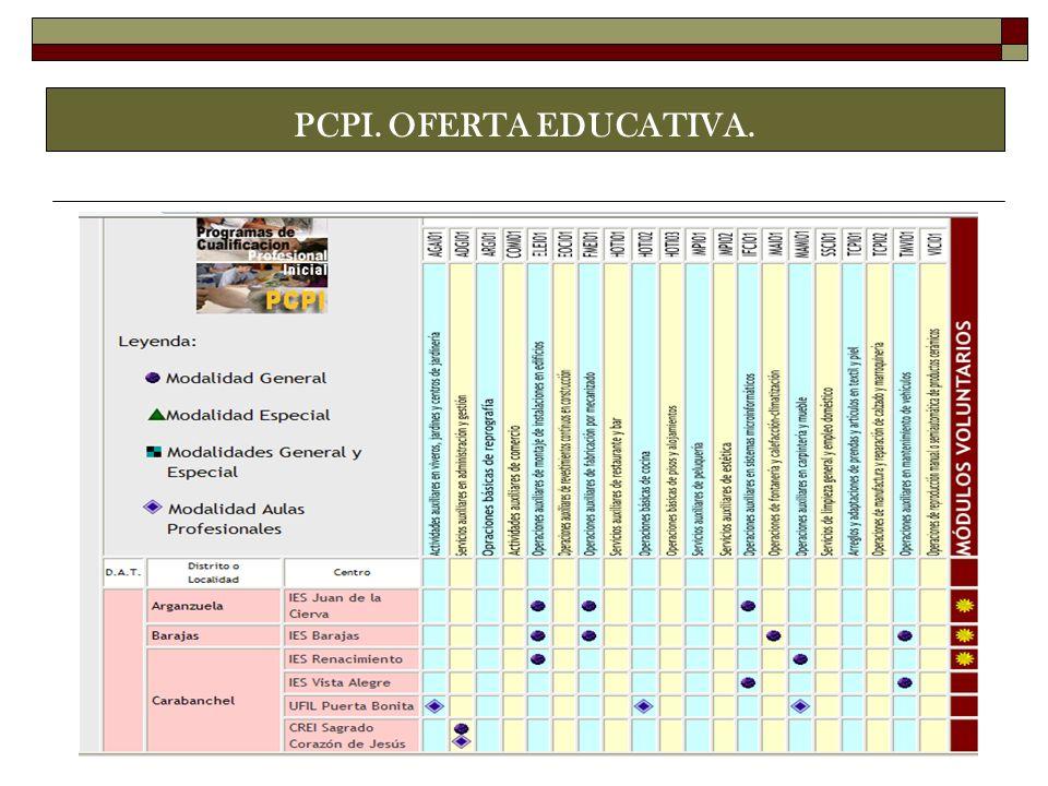 PCPI. OFERTA EDUCATIVA.