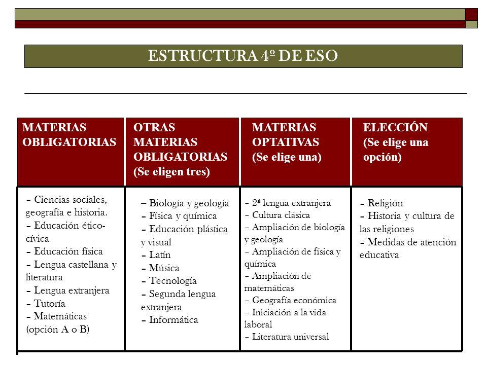 ESTRUCTURA 4º DE ESO MATERIAS OBLIGATORIAS OTRAS MATERIAS OBLIGATORIAS