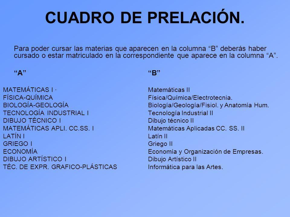 CUADRO DE PRELACIÓN.
