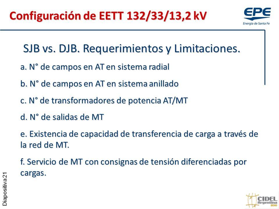 Configuración de EETT 132/33/13,2 kV