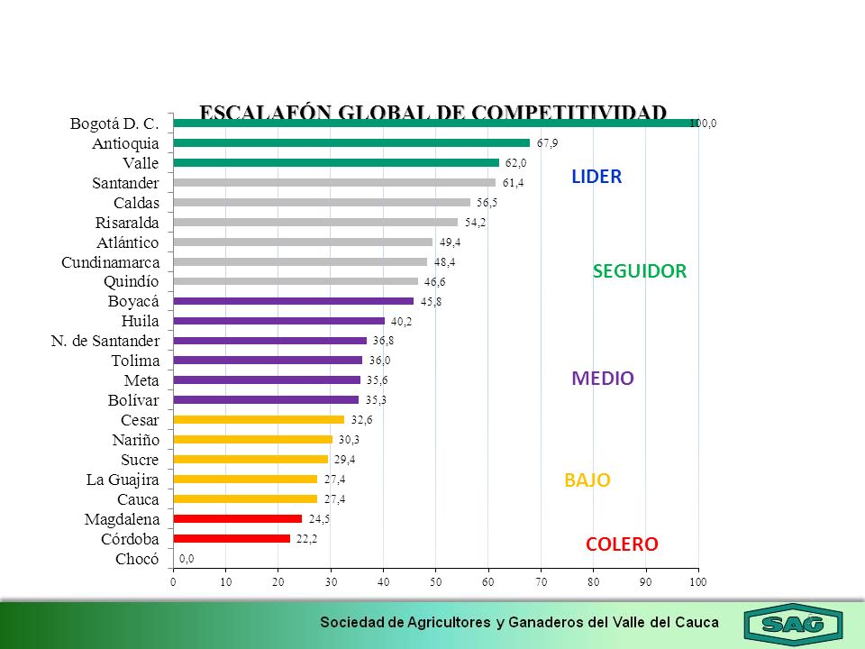 ESCALAFÓN GLOBAL DE COMPETITIVIDAD