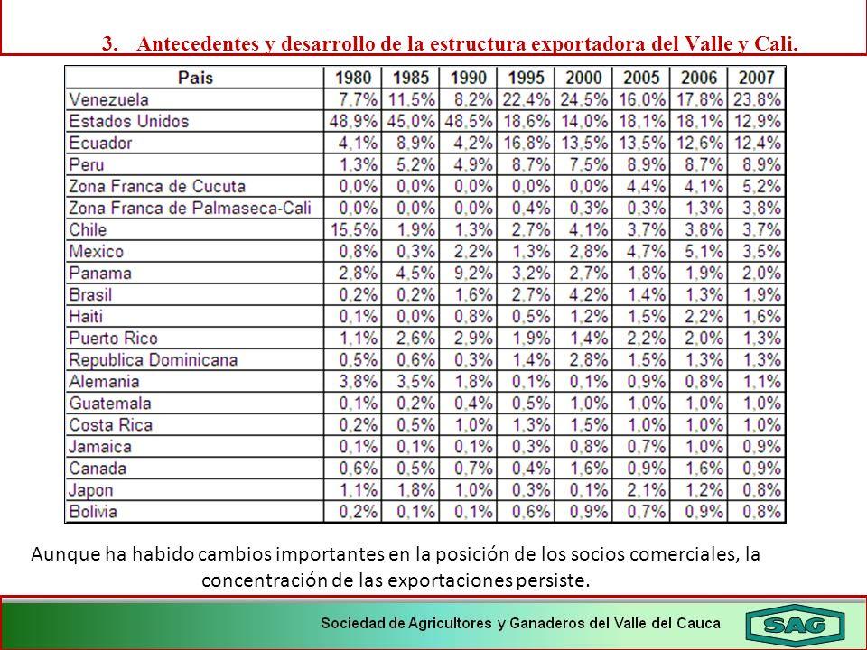 3. Antecedentes y desarrollo de la estructura exportadora del Valle y Cali.