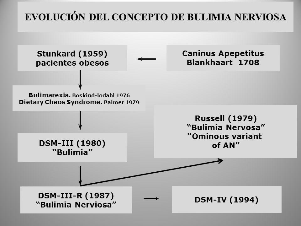 EVOLUCIÓN DEL CONCEPTO DE BULIMIA NERVIOSA