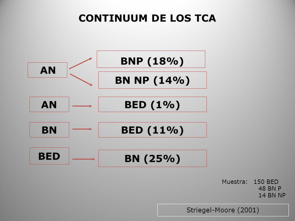 CONTINUUM DE LOS TCA BNP (18%) AN BN NP (14%) AN BED (1%) BN BED (11%)