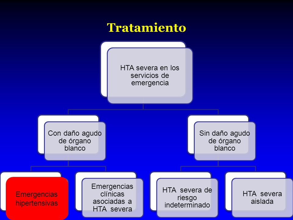 Tratamiento Emergencias hipertensivas