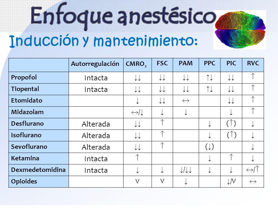 Enfoque anestésico Inducción y mantenimiento: Intacta Alterada