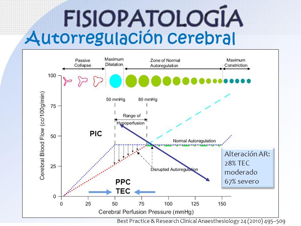 FISIOPATOLOGÍA Autorregulación cerebral PIC Alteración AR:
