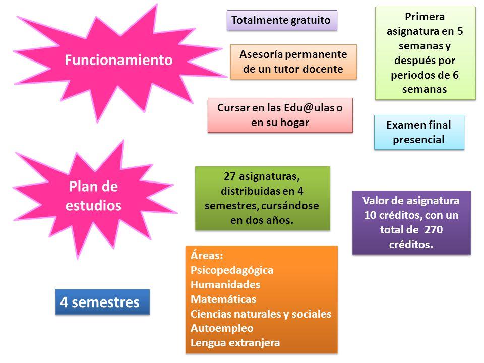 Funcionamiento Plan de estudios