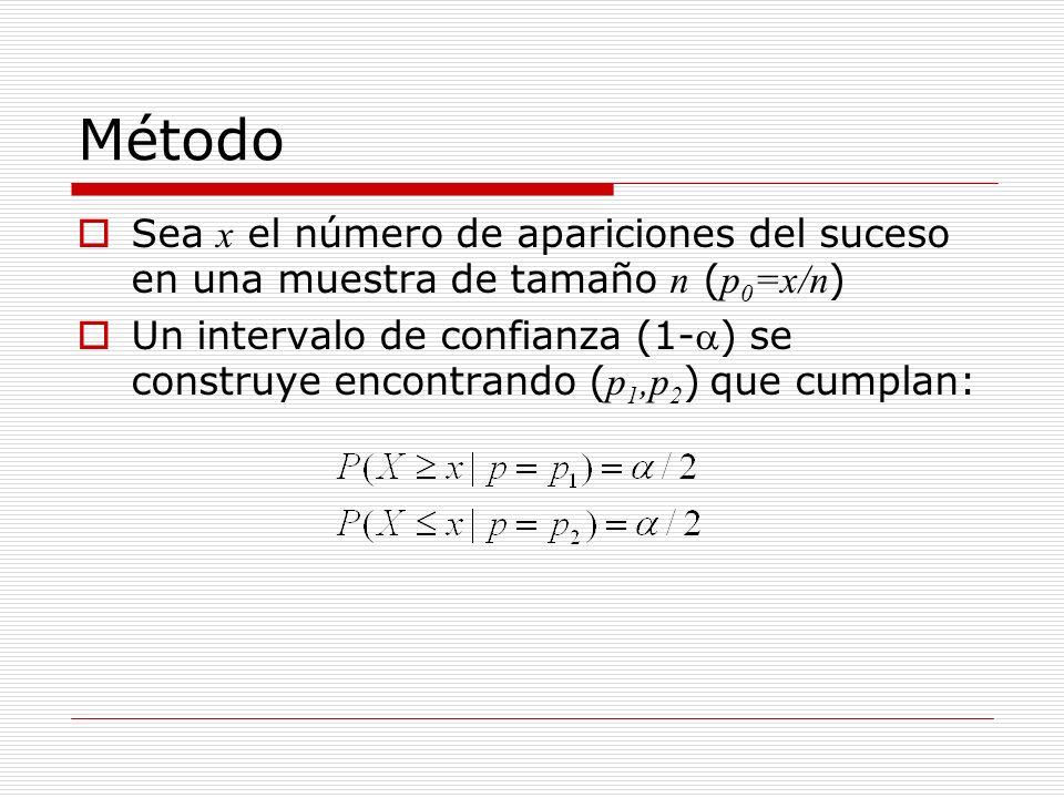 MétodoSea x el número de apariciones del suceso en una muestra de tamaño n (p0=x/n)