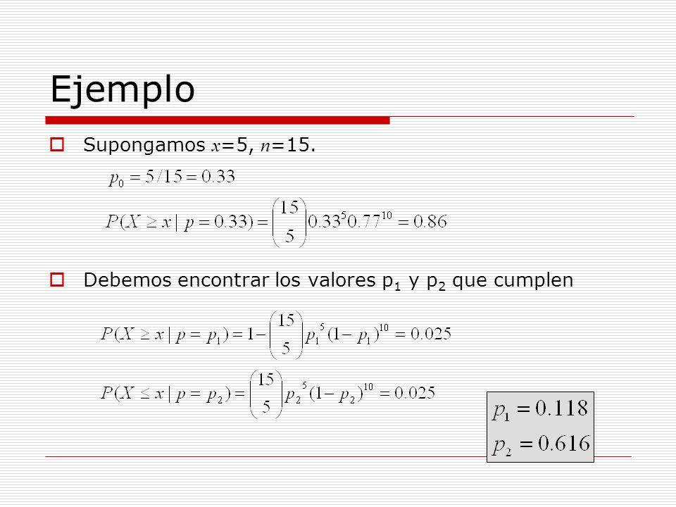 Ejemplo Supongamos x=5, n=15.