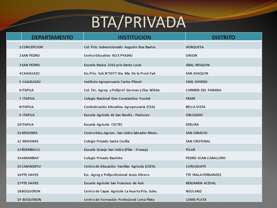 BTA/PRIVADA DEPARTAMENTO INSTITUCION DISTRITO 1 CONCEPCION