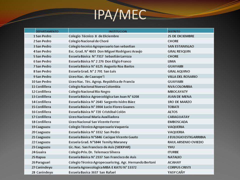 IPA/MEC 1 San Pedro Colegio Técnico 8 de Diciembre 25 DE DICIEMBRE 2