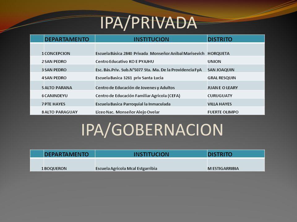 IPA/PRIVADA IPA/GOBERNACION DEPARTAMENTO INSTITUCION DISTRITO