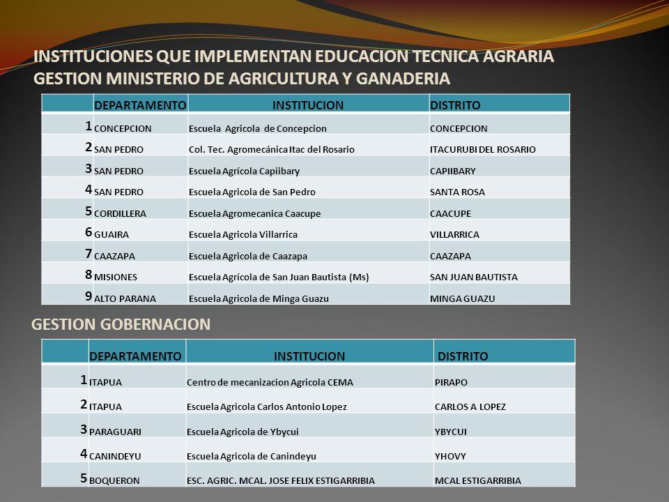 INSTITUCIONES QUE IMPLEMENTAN EDUCACION TECNICA AGRARIA GESTION MINISTERIO DE AGRICULTURA Y GANADERIA