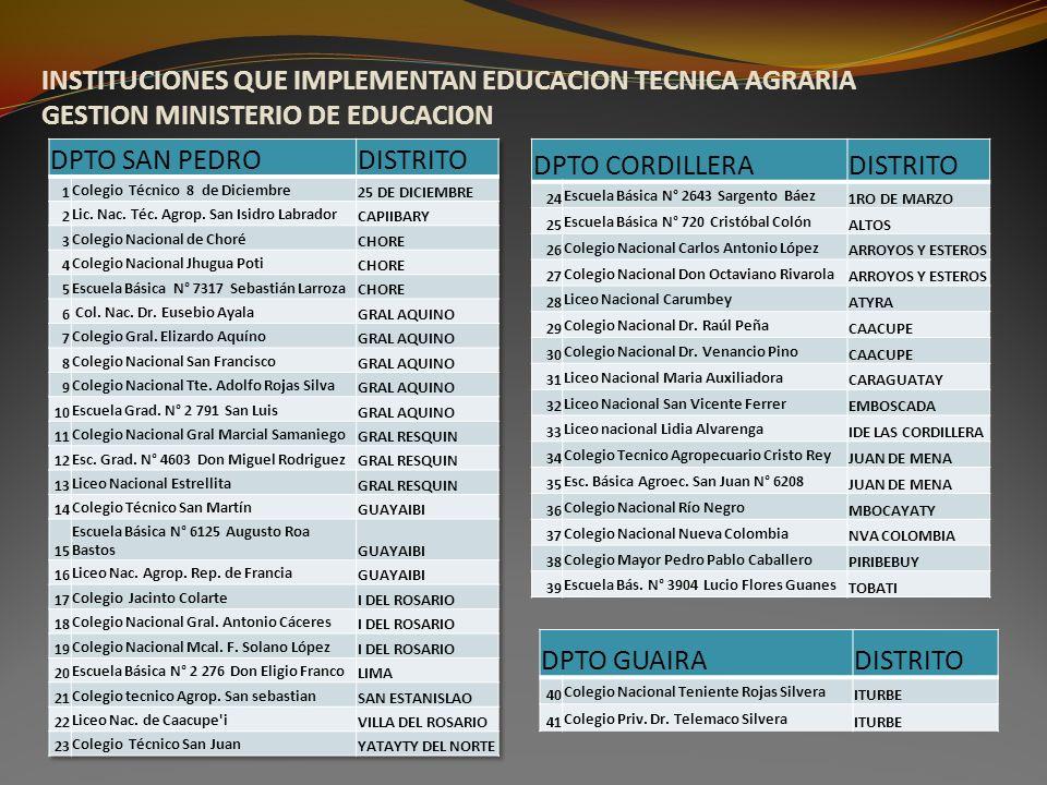 INSTITUCIONES QUE IMPLEMENTAN EDUCACION TECNICA AGRARIA GESTION MINISTERIO DE EDUCACION