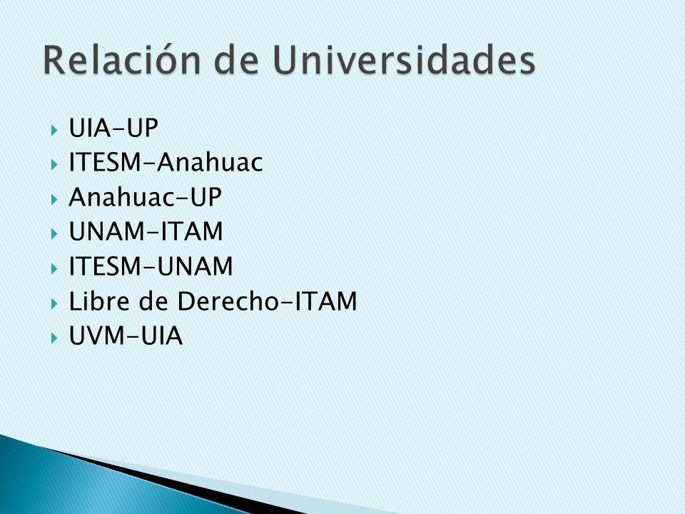 Relación de Universidades