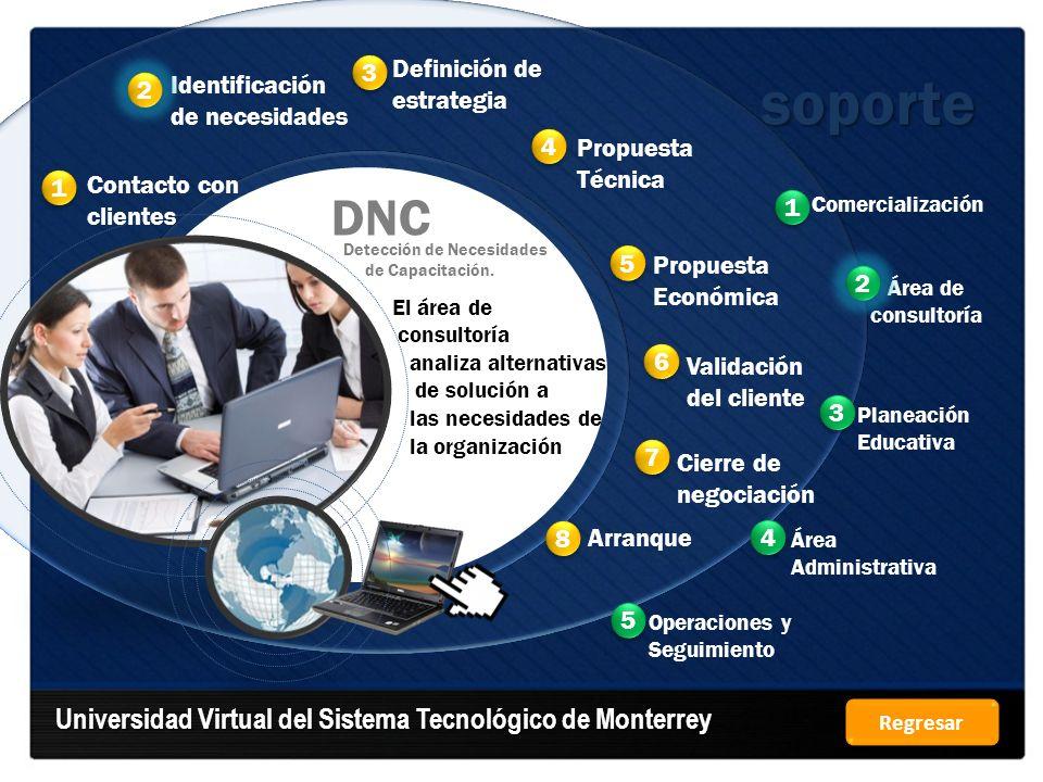 soporte DNC Universidad Virtual del Sistema Tecnológico de Monterrey