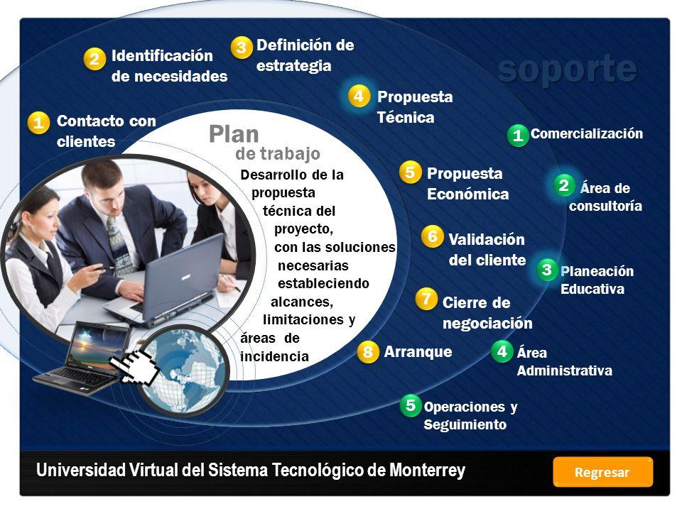 soporte Universidad Virtual del Sistema Tecnológico de Monterrey Plan