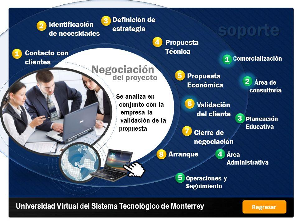 soporte Universidad Virtual del Sistema Tecnológico de Monterrey