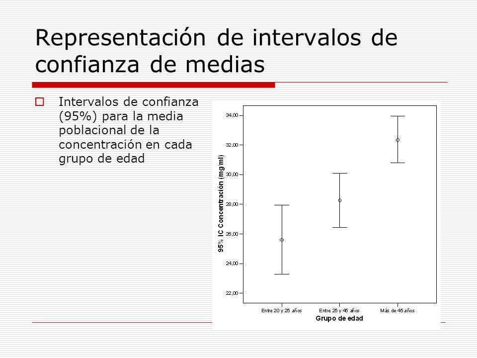Representación de intervalos de confianza de medias